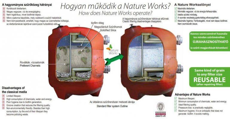 hogyan-mukodik-a-nature-works-uszodaesmedence
