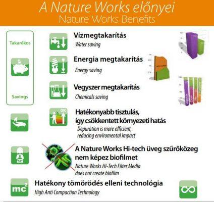 nature-works-szurouveg-elonyei-uszodaesmedence
